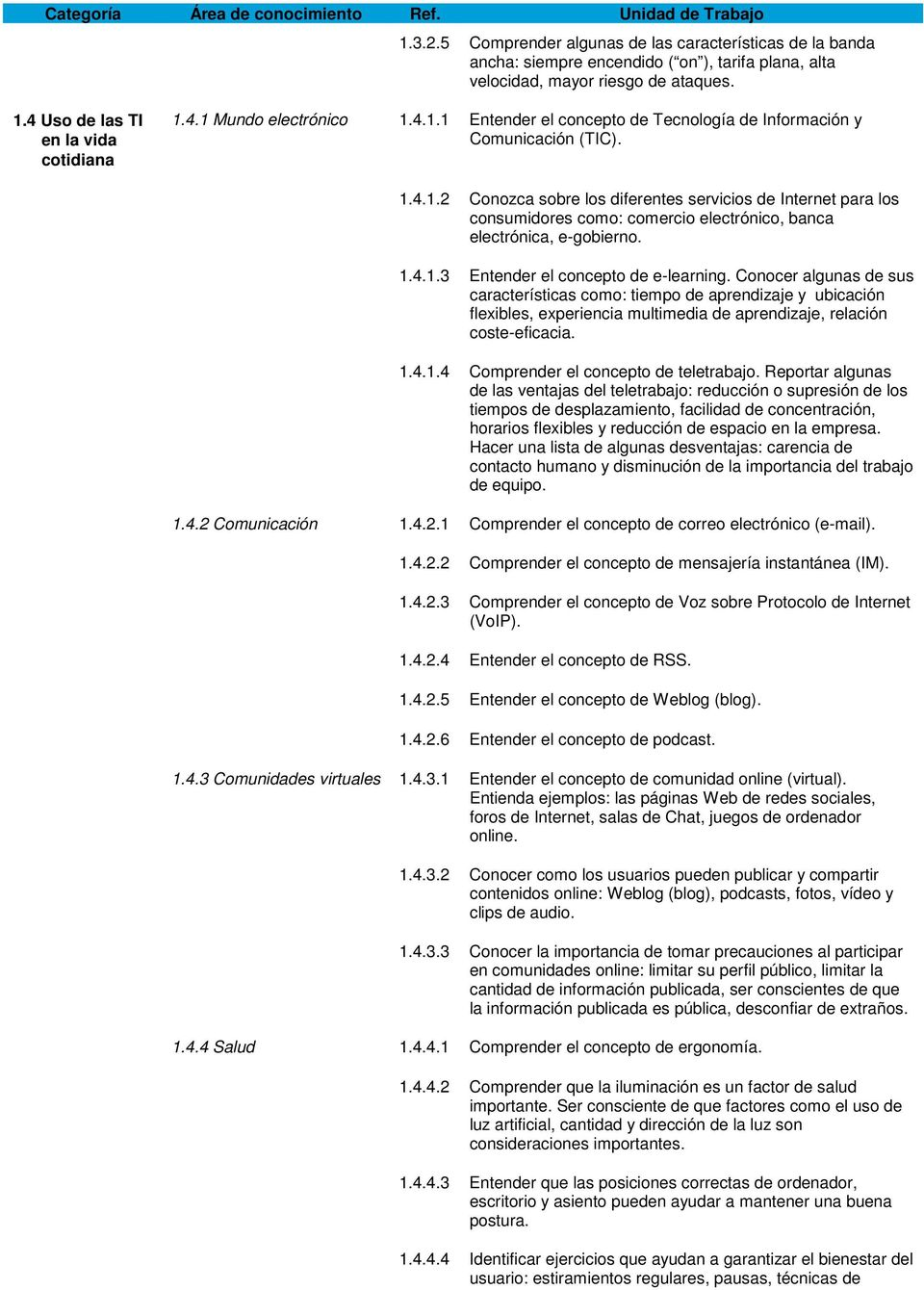ACREDITACIÓN EUROPEA DE MANEJO DE ORDENADOR SYLLABUS VERSION PDF