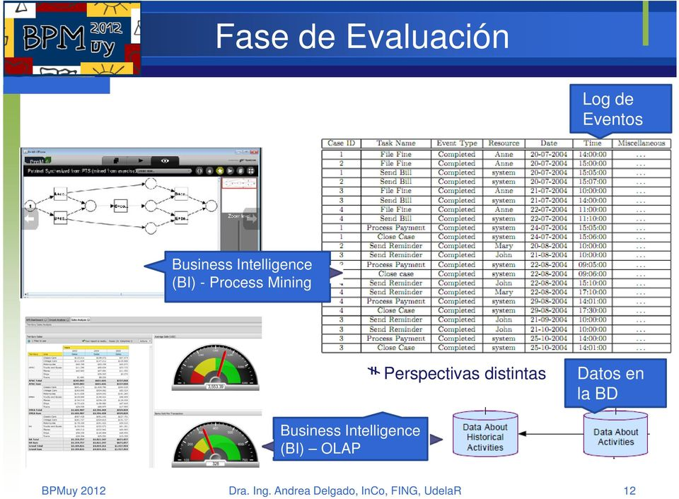 distintas Datos en la BD Business Intelligence (BI)