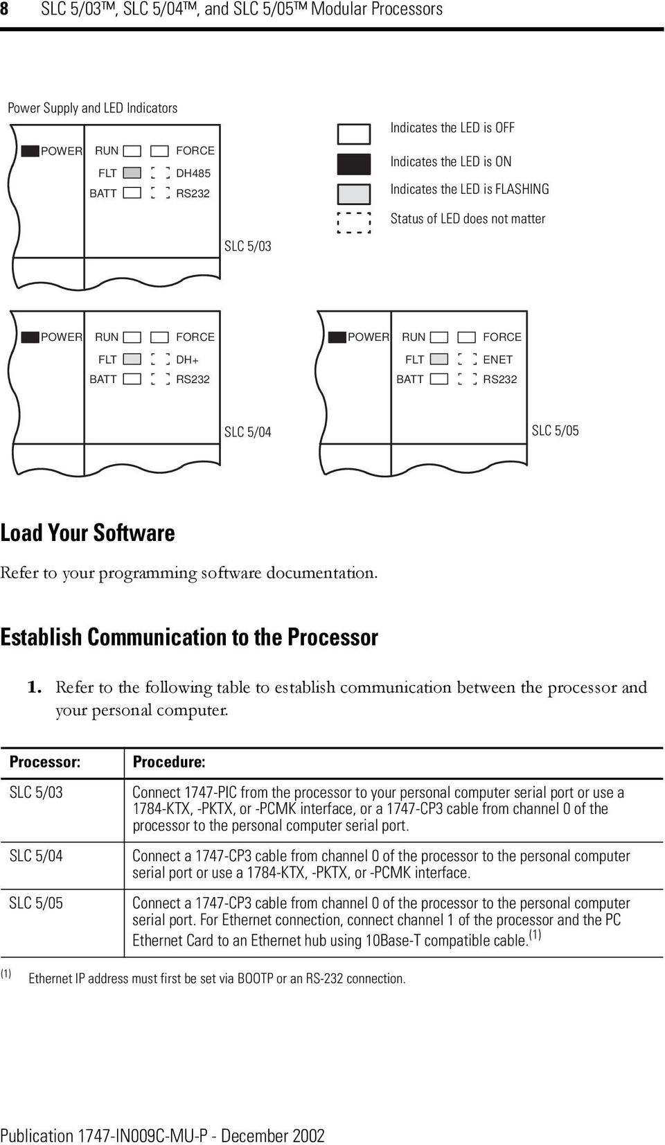 1747 Cp3 Cable Pinout Serial Schematic Establish Communication To The Processor Refer Following Table Between 960x1653