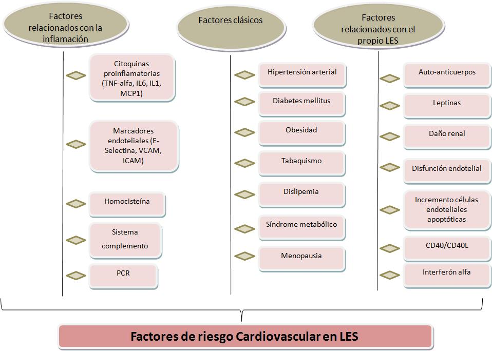 diabetes de glucosilación de integrina beta 1